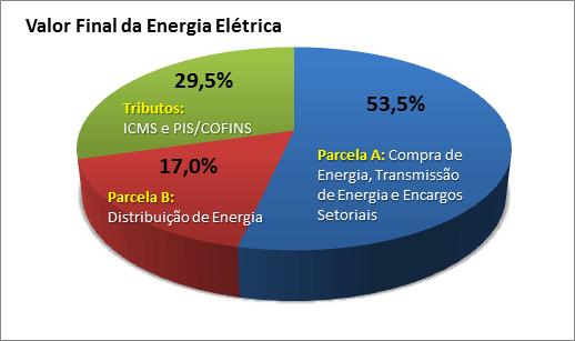 Como calcular o consumo de energia elétrica de acordo com diretrizes da ANEEL