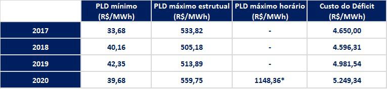 Como o preço de energia no Mercado Livre é estabelecido