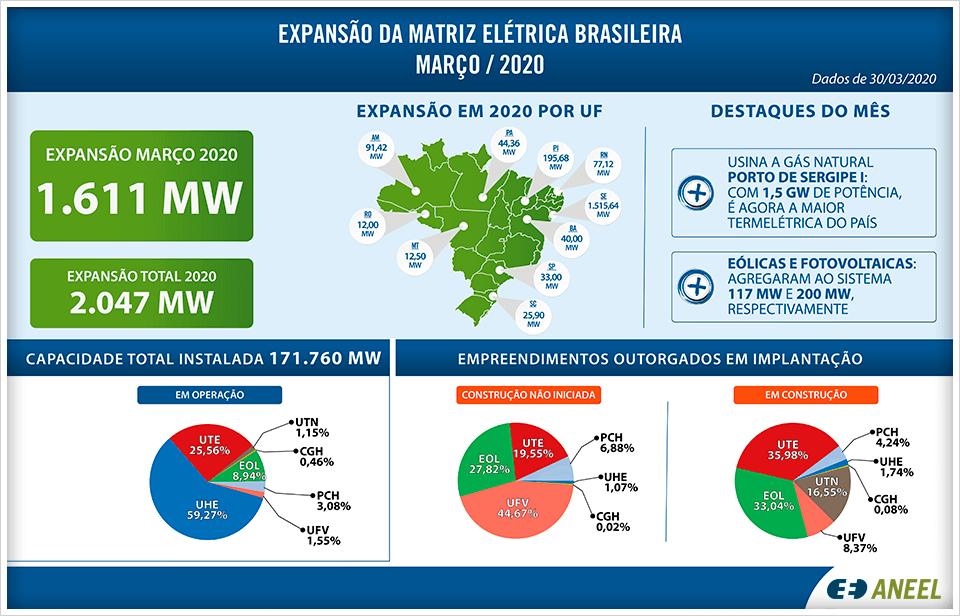 Informações sobre o projeto de expansão da matriz elétrica brasileira