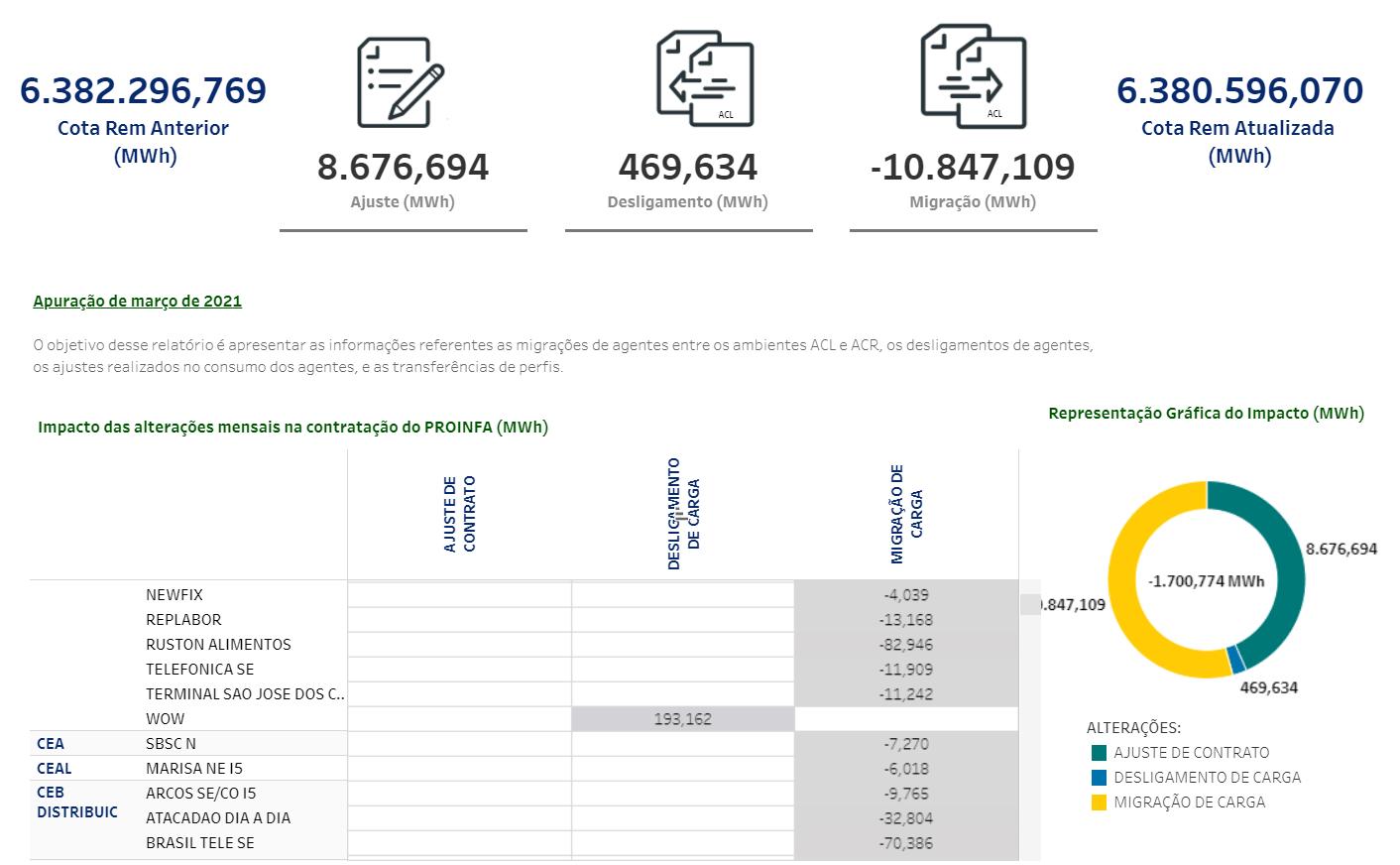 Exemplo de relatório da CCEE sobre o PROINFA