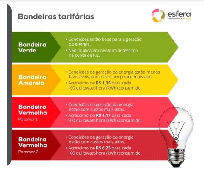 tarifas de energia elétrica