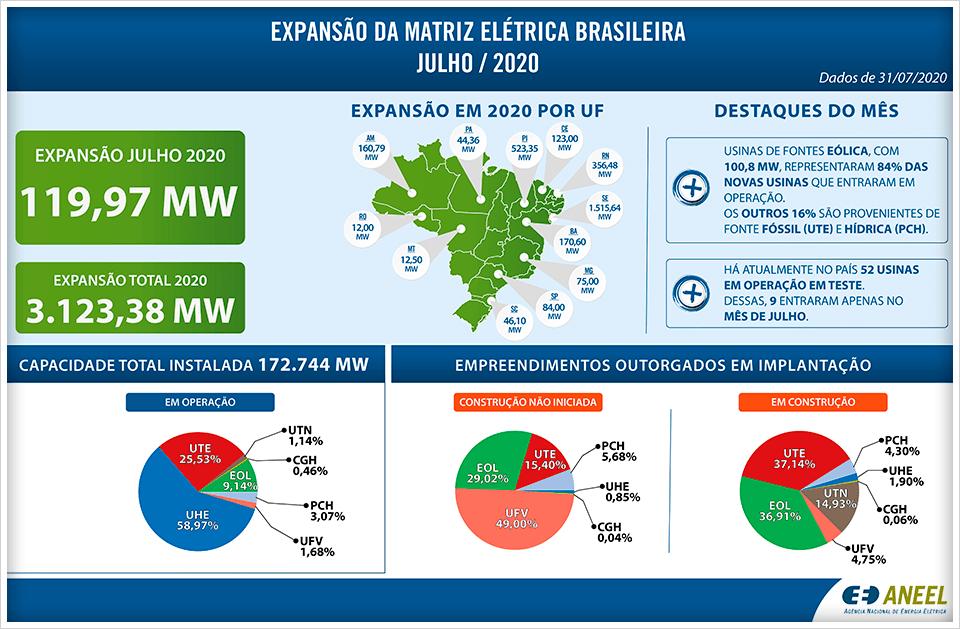 Dados sobre a matriz energética brasileira e a representação das usinas termelétricas nela