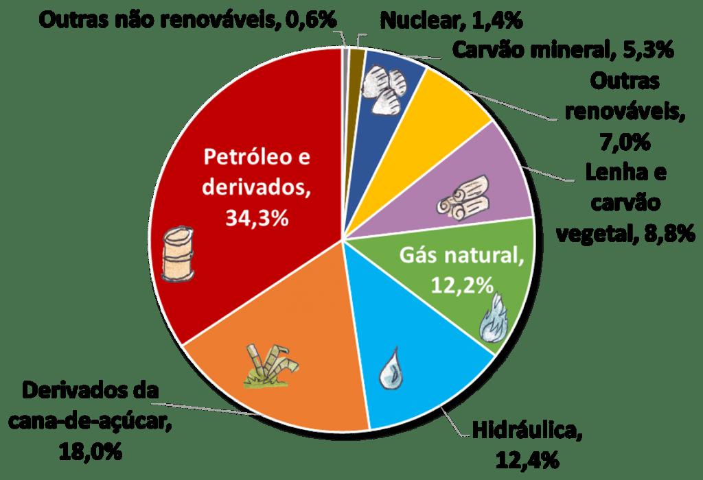 Matriz energética brasileira e presença da fonte de energia de gás natural