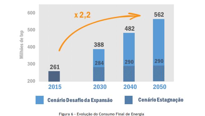 cenários-pne-2050