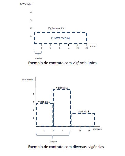 contrato-vigencia-modulacao