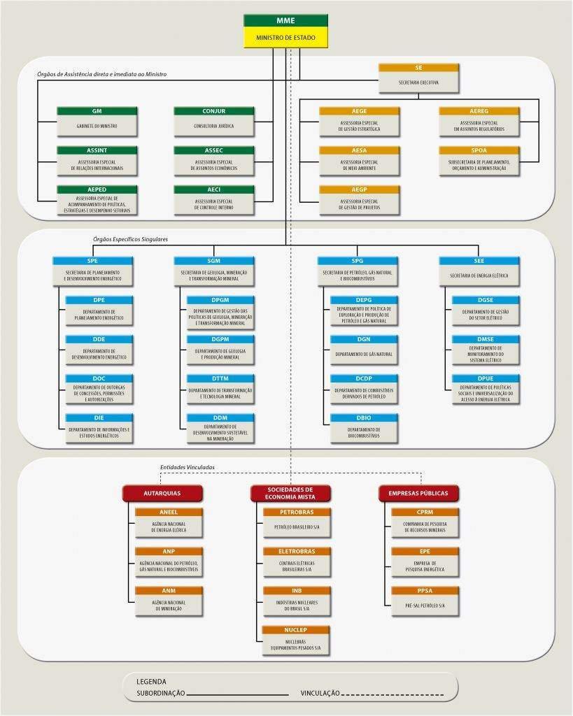 estrutura-organizacional-mme