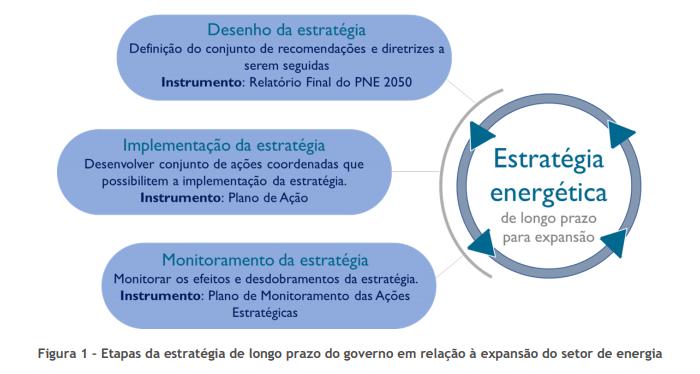 etapas-pne-2050