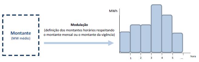 modulacao-cceal